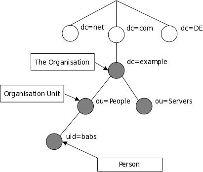 ldap_dit_example